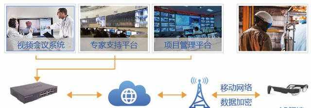 增强现实(AR)技术解决方案