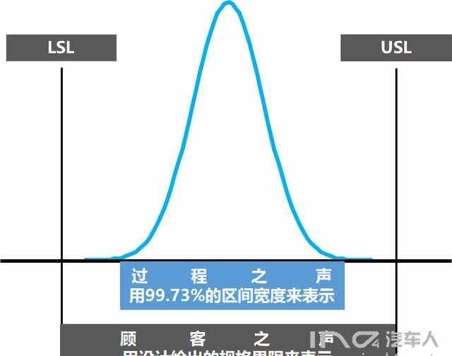 过程能力指数和过程性能指数的深度解析