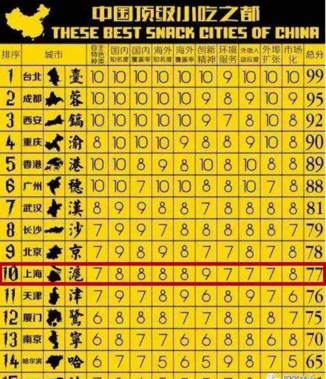 中国顶级小吃之都排行榜
