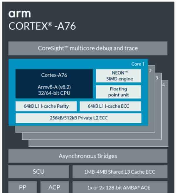 Arm Cortex-A76的微架构改进了什么?
