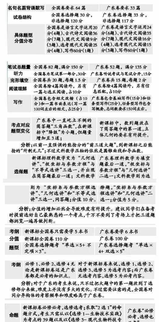 全国卷与广东卷有何差别?