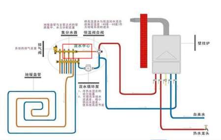 地暖不热如何处理 地暖回水不热如何处理 回水管不热原来是这些问题
