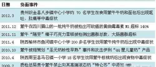 蒙牛酸酸乳官网 蒙牛酸酸乳致学生集体中毒