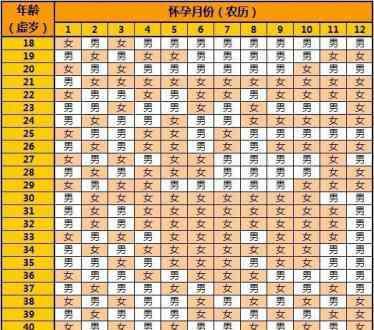 清宫图表 2021年生男生女清宫图表最准确版