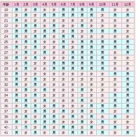 清宫表图 清宫表2018生男生女图 传说生男生女准确率92%